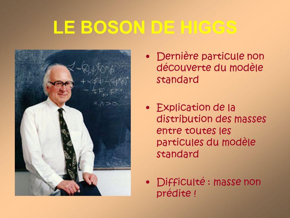 LE BOSON DE HIGGS Dernière particule non découverte du modèle standard Explication de la distribution des masses entre toutes les particules du modèle standard Difficulté : masse non prédite !