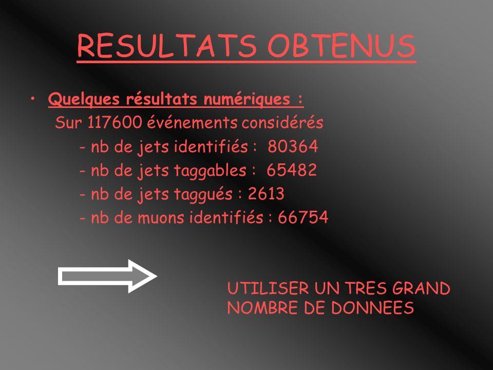 RESULTATS OBTENUS Quelques résultats numériques : Sur 117600 événements considérés - nb de jets identifiés : 80364 - nb de jets taggables : 65482 - nb de jets taggués : 2613 - nb de muons identifiés : 66754 UTILISER UN TRES GRAND NOMBRE DE DONNEES