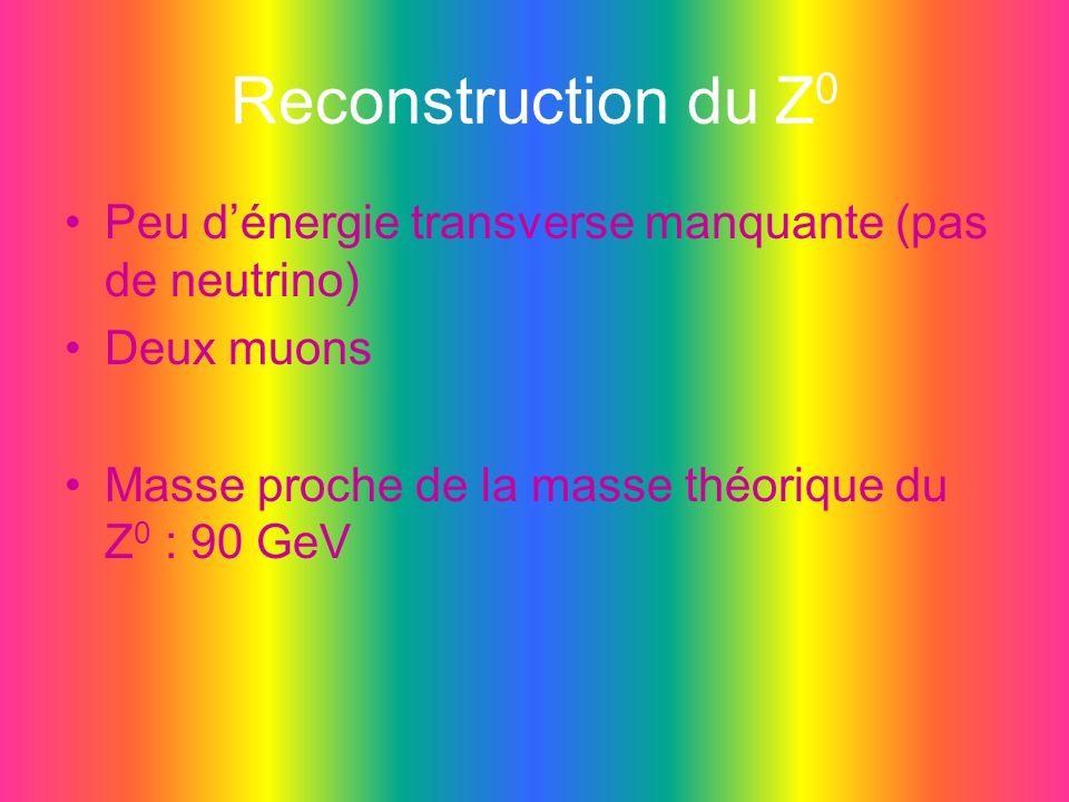 Reconstruction du Z 0 Peu dénergie transverse manquante (pas de neutrino) Deux muons Masse proche de la masse théorique du Z 0 : 90 GeV