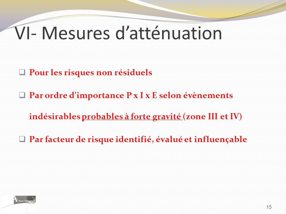 VI- Mesures datténuation Pour les risques non résiduels Par ordre dimportance P x I x E selon évènements indésirables probables à forte gravité (zone