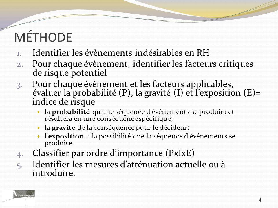 MÉTHODE 1. Identifier les évènements indésirables en RH 2. Pour chaque évènement, identifier les facteurs critiques de risque potentiel 3. Pour chaque