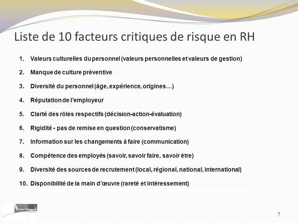 Liste de 10 facteurs critiques de risque en RH 1.Valeurs culturelles du personnel (valeurs personnelles et valeurs de gestion) 2.Manque de culture pré