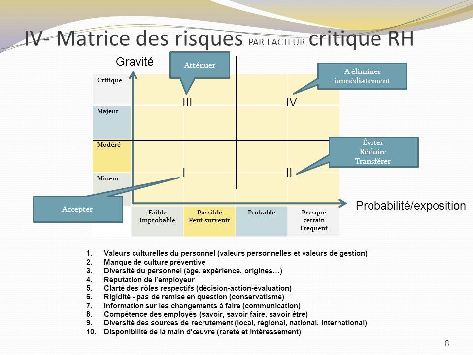 IV- Matrice des risques PAR FACTEUR critique RH 8 Critique Majeur Modéré Mineur Faible Improbable Possible Peut survenir ProbablePresque certain Fréqu