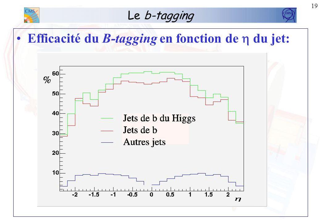 18 Le b-tagging Efficacité du B-tagging en fonction de lénergie du jet :