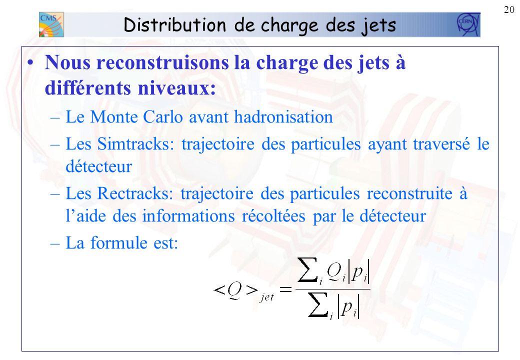 19 Le b-tagging Efficacité du B-tagging en fonction de du jet: