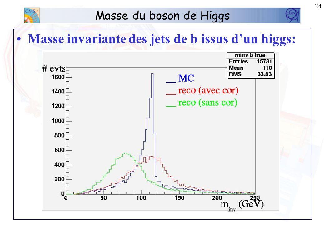 24 Masse du boson de Higgs Masse invariante des jets de b issus dun higgs: