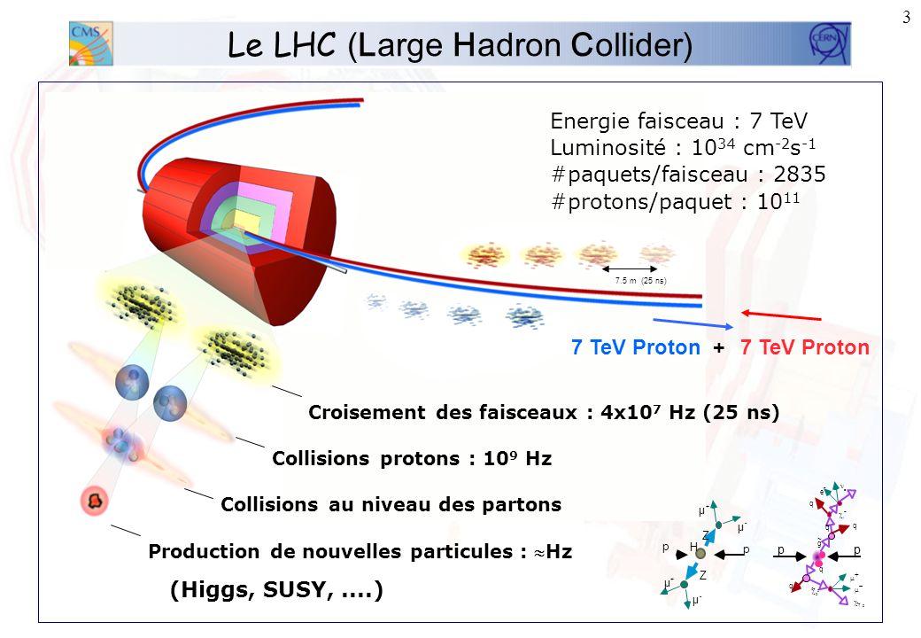2 Présentation Cadre du travail –Le LHC (Large Hadron Collider) –Lexpérience CMS (Compact Muon Solenoid) –Pourquoi la SUperSYmétrie (SUSY)? –Canal de
