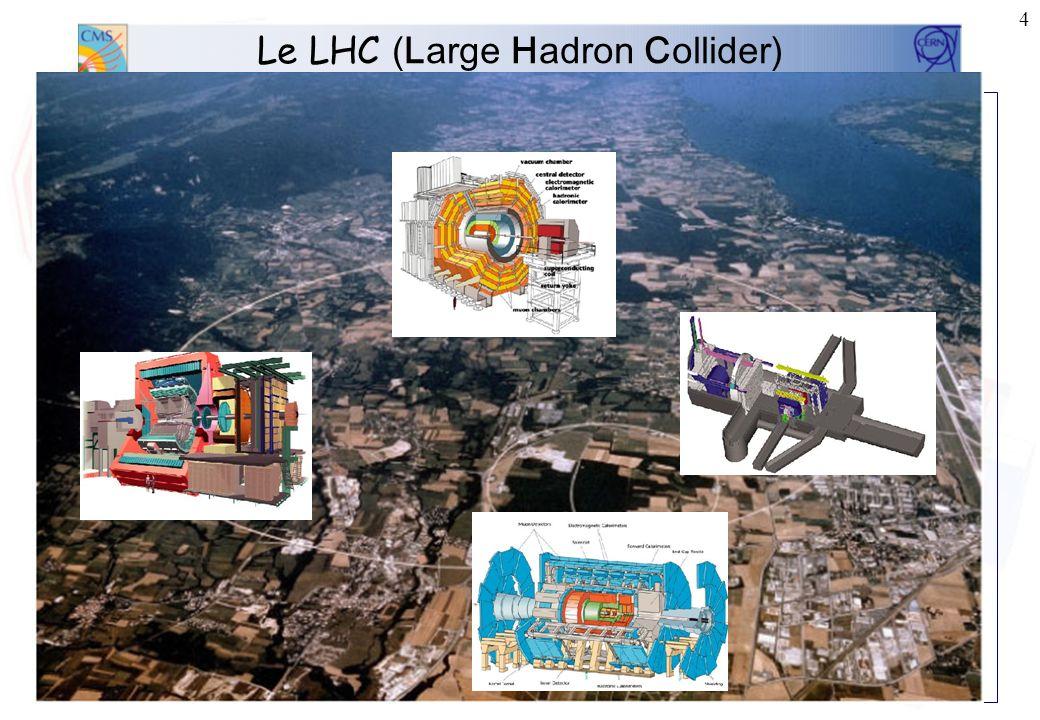 3 Le LHC (Large Hadron Collider) Energie faisceau : 7 TeV Luminosité : 10 34 cm -2 s -1 #paquets/faisceau : 2835 #protons/paquet : 10 11 7.5 m (25 ns)