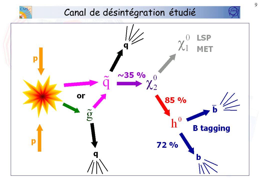 8 Pourquoi la SUper SYmétrie? MSUGRA : MSSM contraint – 5 paramètres libres au modèle: –m 0 = masse des sfermions –m 1/2 = masse des jauginos –tan β =