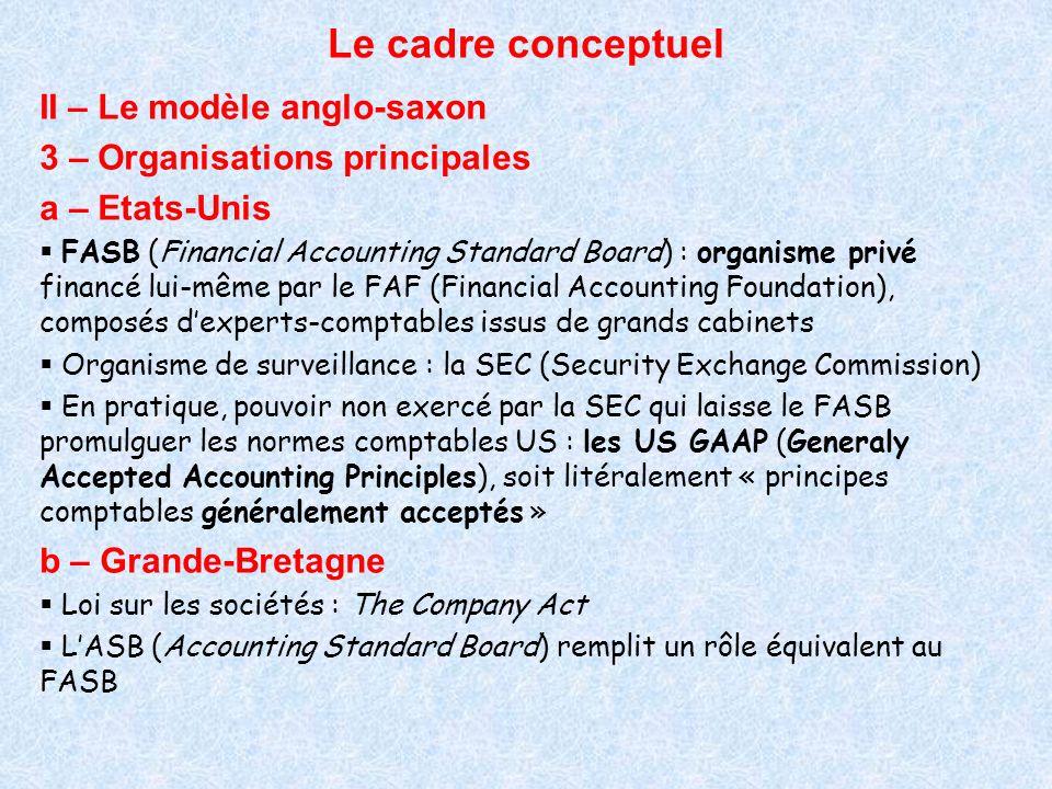 Le cadre conceptuel II – Le modèle anglo-saxon 3 – Organisations principales a – Etats-Unis FASB (Financial Accounting Standard Board) : organisme pri