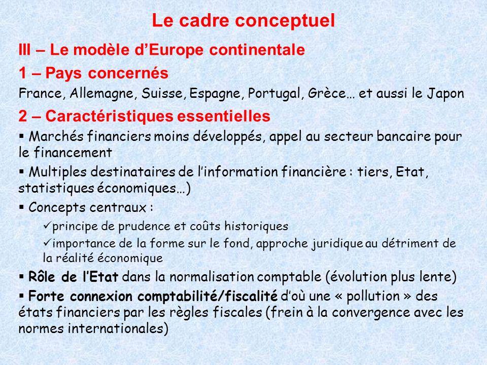 Le cadre conceptuel III – Le modèle dEurope continentale 1 – Pays concernés France, Allemagne, Suisse, Espagne, Portugal, Grèce… et aussi le Japon 2 –