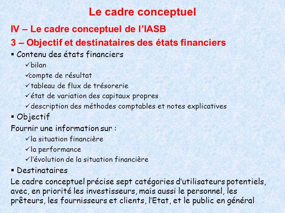 Le cadre conceptuel IV – Le cadre conceptuel de lIASB 3 – Objectif et destinataires des états financiers Contenu des états financiers bilan compte de