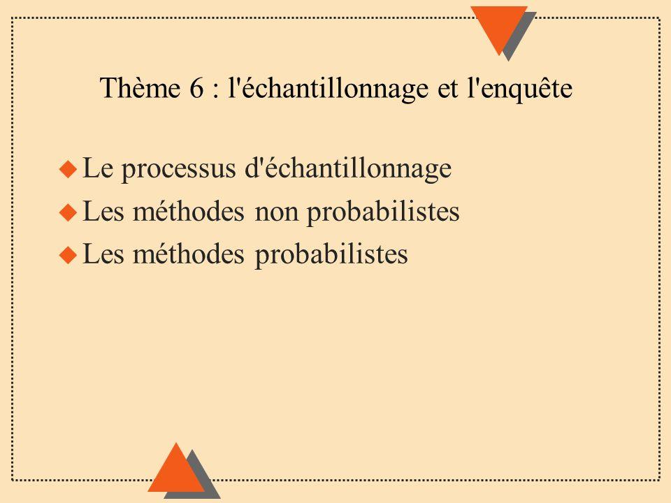 Thème 6 : l'échantillonnage et l'enquête u Le processus d'échantillonnage u Les méthodes non probabilistes u Les méthodes probabilistes