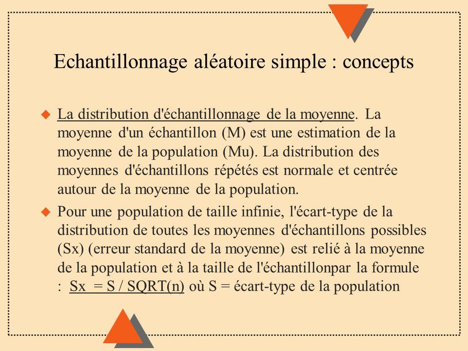 Echantillonnage aléatoire simple : concepts u La distribution d'échantillonnage de la moyenne. La moyenne d'un échantillon (M) est une estimation de l