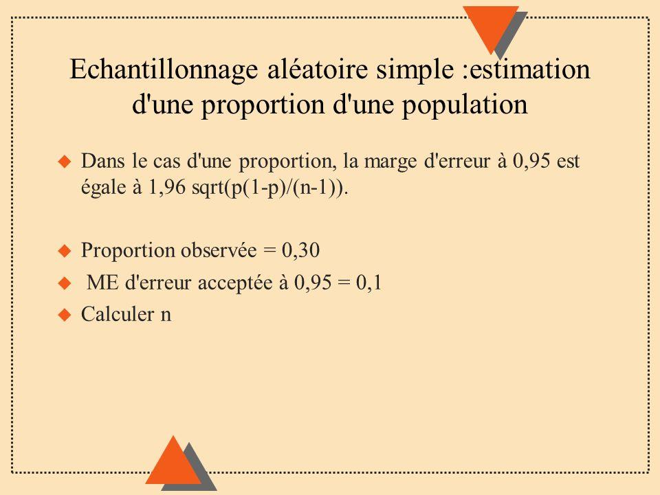 Echantillonnage aléatoire simple :estimation d'une proportion d'une population u Dans le cas d'une proportion, la marge d'erreur à 0,95 est égale à 1,