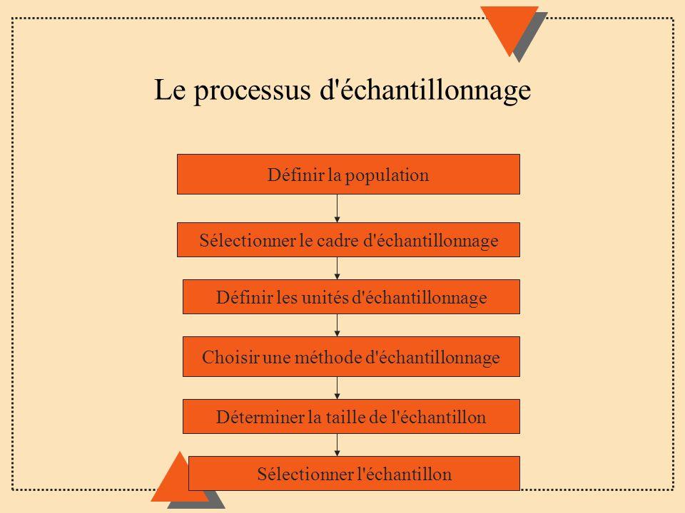 Le processus d'échantillonnage Définir la population Sélectionner le cadre d'échantillonnage Définir les unités d'échantillonnage Choisir une méthode