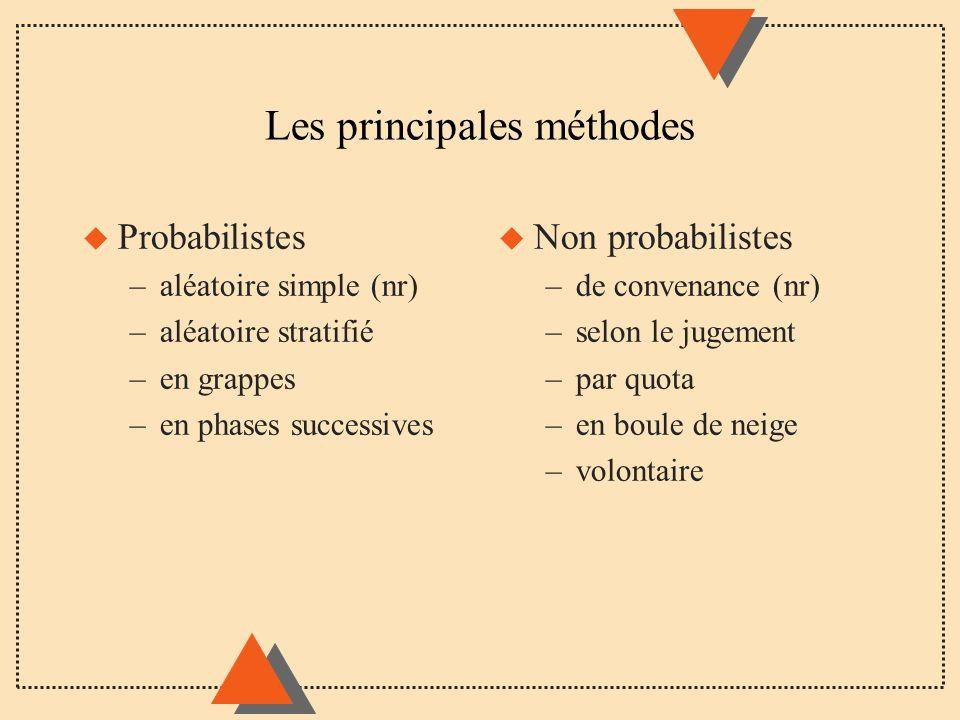 Les principales méthodes u Probabilistes –aléatoire simple (nr) –aléatoire stratifié –en grappes –en phases successives u Non probabilistes –de conven
