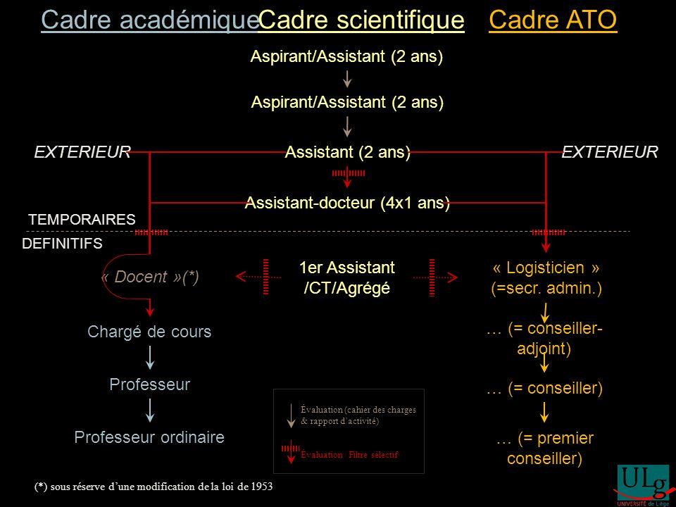 Aspirant/Assistant (2 ans) Assistant (2 ans) Assistant-docteur (4x1 ans) 1er Assistant /CT/Agrégé « Docent »(*) Chargé de cours Professeur Professeur ordinaire « Logisticien » (=secr.