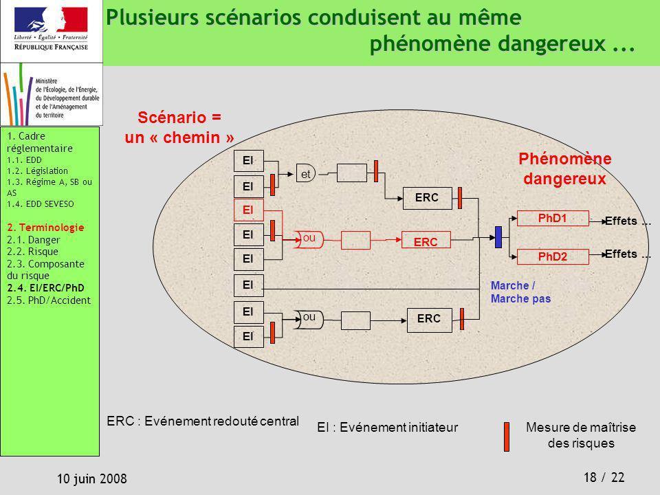 18 / 22 10 juin 2008 Plusieurs scénarios conduisent au même phénomène dangereux... Mesure de maîtrise des risques EI no ERC no et ERC EI PhD1 Effets..