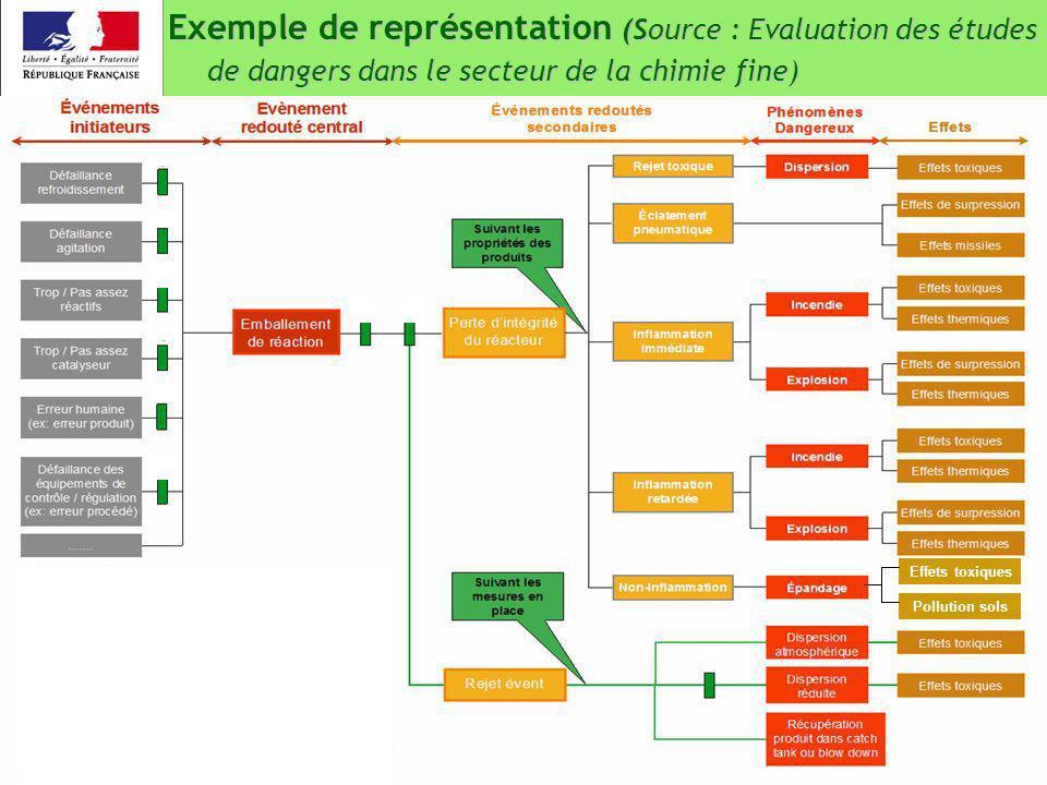 19 / 22 10 juin 2008 Exemple de représentation (Source : Evaluation des études de dangers dans le secteur de la chimie fine) Effets toxiques Pollution
