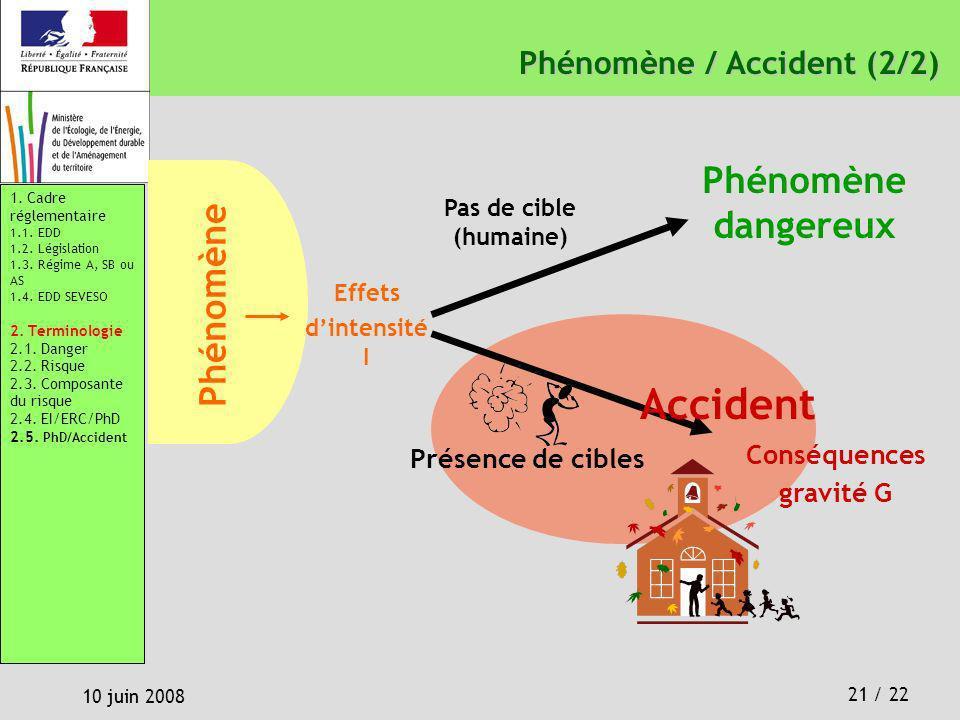 21 / 22 10 juin 2008 Phénomène / Accident (2/2) Phénomène / Accident (2/2) Pas de cible (humaine) Phénomène dangereux Effets dintensité I Phénomène Ac