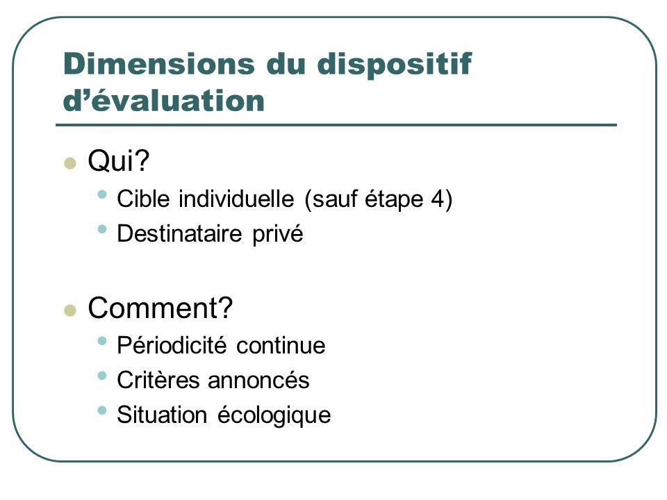 Dimensions du dispositif dévaluation Qui? Cible individuelle (sauf étape 4) Destinataire privé Comment? Périodicité continue Critères annoncés Situati
