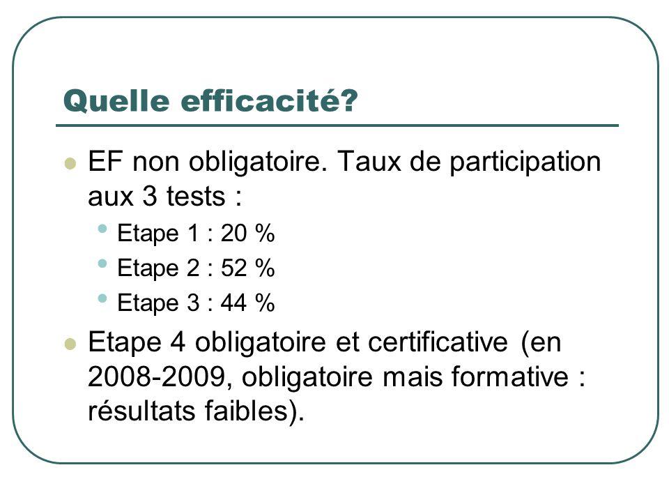 Quelle efficacité? EF non obligatoire. Taux de participation aux 3 tests : Etape 1 : 20 % Etape 2 : 52 % Etape 3 : 44 % Etape 4 obligatoire et certifi
