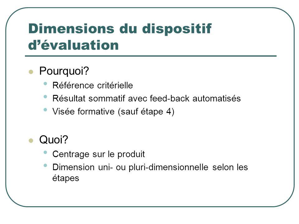Dimensions du dispositif dévaluation Pourquoi? Référence critérielle Résultat sommatif avec feed-back automatisés Visée formative (sauf étape 4) Quoi?