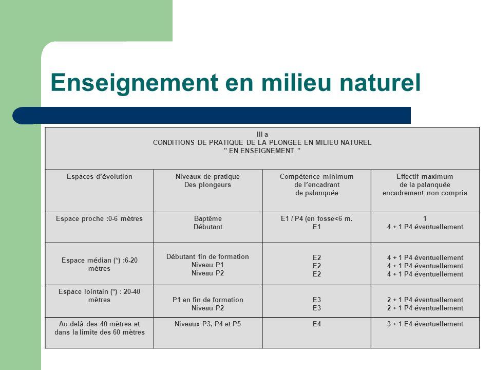 Enseignement en milieu naturel III a CONDITIONS DE PRATIQUE DE LA PLONGEE EN MILIEU NATUREL EN ENSEIGNEMENT Espaces d é volution Niveaux de pratique Des plongeurs Comp é tence minimum de l encadrant de palanqu é e Effectif maximum de la palanqu é e encadrement non compris Espace proche :0-6 m è tres Baptême D é butant E1 / P4 (en fosse<6 m.