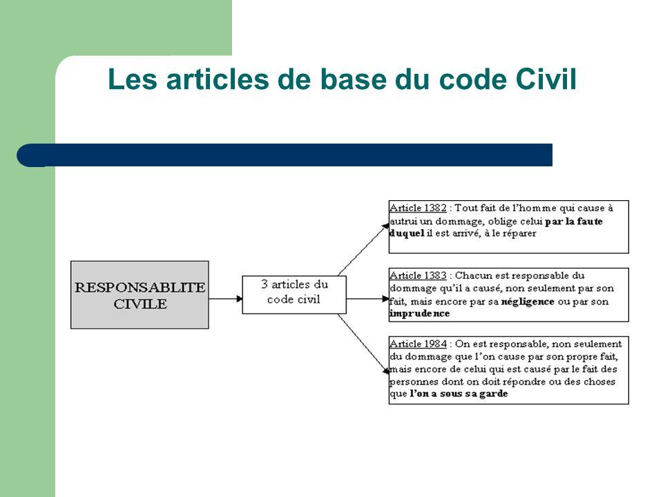 Les articles de base du code Civil