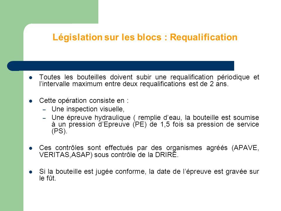 Législation sur les blocs : Requalification Toutes les bouteilles doivent subir une requalification périodique et lintervalle maximum entre deux requalifications est de 2 ans.