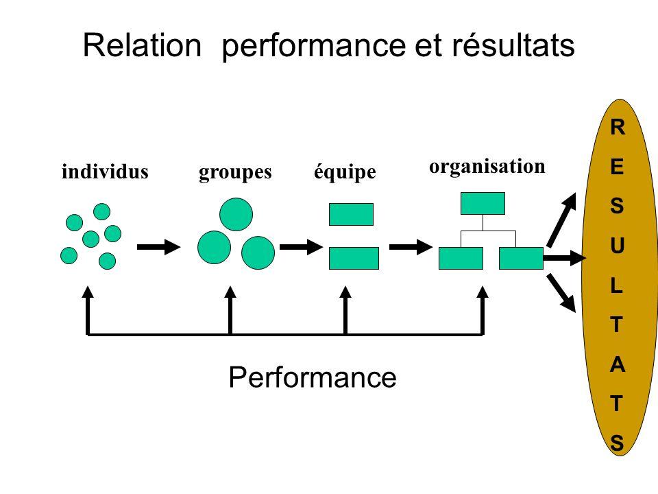 Relation performance et résultats groupesindividuséquipe organisation RESULTATSRESULTATS Performance