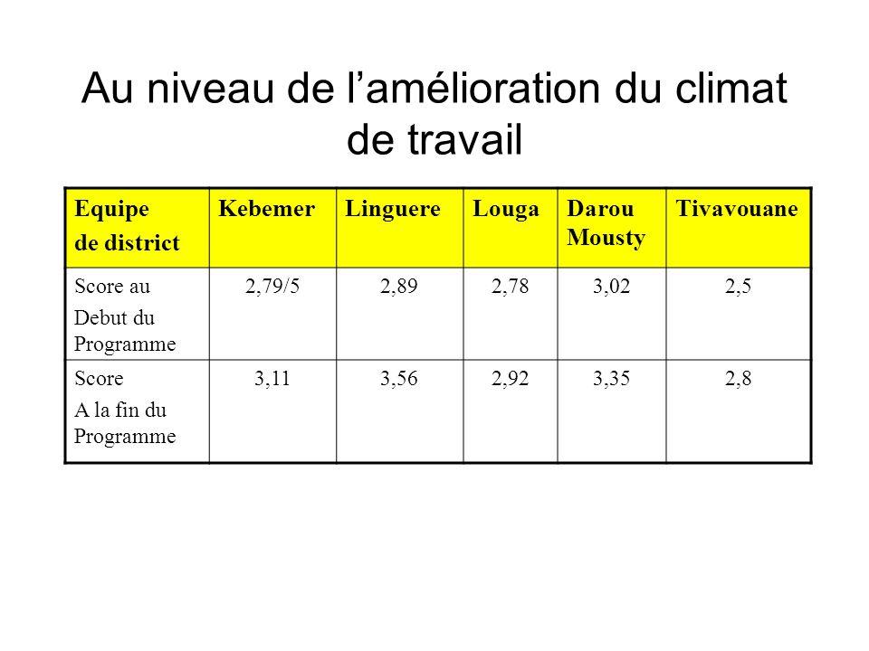 Au niveau de lamélioration du climat de travail Equipe de district KebemerLinguereLougaDarou Mousty Tivavouane Score au Debut du Programme 2,79/52,892,783,022,5 Score A la fin du Programme 3,113,562,923,352,8