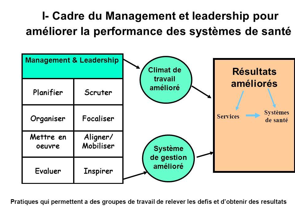 I- Cadre du Management et leadership pour améliorer la performance des systèmes de santé Management & Leadership PlanifierScruter OrganiserFocaliser Mettre en oeuvre Aligner/ Mobiliser EvaluerInspirer Résultats améliorés Climat de travail amélioré Système de gestion amélioré Services Systèmes de santé Pratiques qui permettent a des groupes de travail de relever les defis et dobtenir des resultats