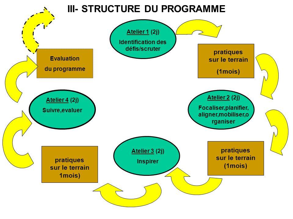III- STRUCTURE DU PROGRAMME Atelier 1 (2j) Identification des défis/scruter pratiques sur le terrain (1mois) Evaluation du programme pratiques sur le