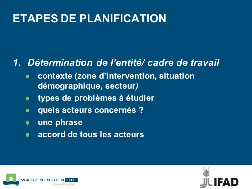 ETAPES DE PLANIFICATION 1.Détermination de lentité/ cadre de travail contexte (zone dintervention, situation démographique, secteur) types de problèmes à étudier quels acteurs concernés .
