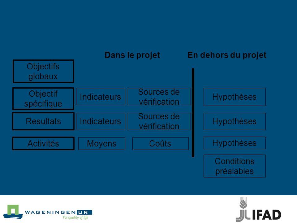 Objectifs globaux Objectif spécifique Resultats Activités Indicateurs Moyens Sources de vérification Sources de vérification Coûts Conditions préalables Hypothèses Dans le projetEn dehors du projet