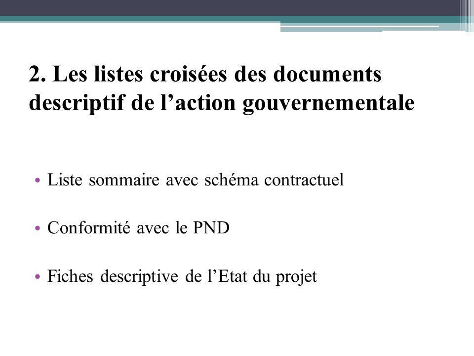 2. Les listes croisées des documents descriptif de laction gouvernementale Liste sommaire avec schéma contractuel Conformité avec le PND Fiches descri