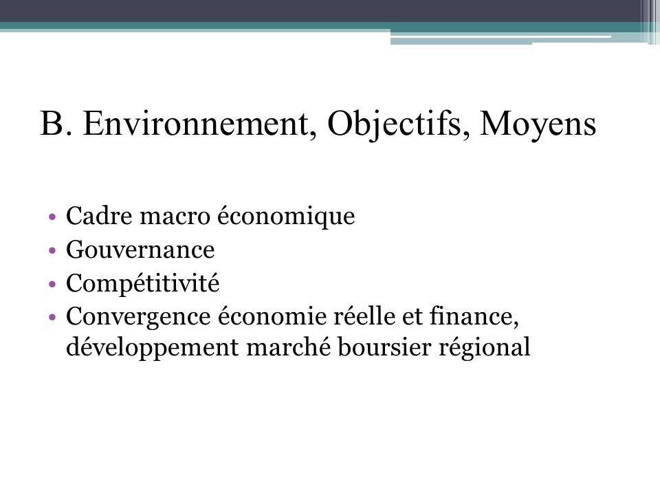 B. Environnement, Objectifs, Moyens Cadre macro économique Gouvernance Compétitivité Convergence économie réelle et finance, développement marché bour