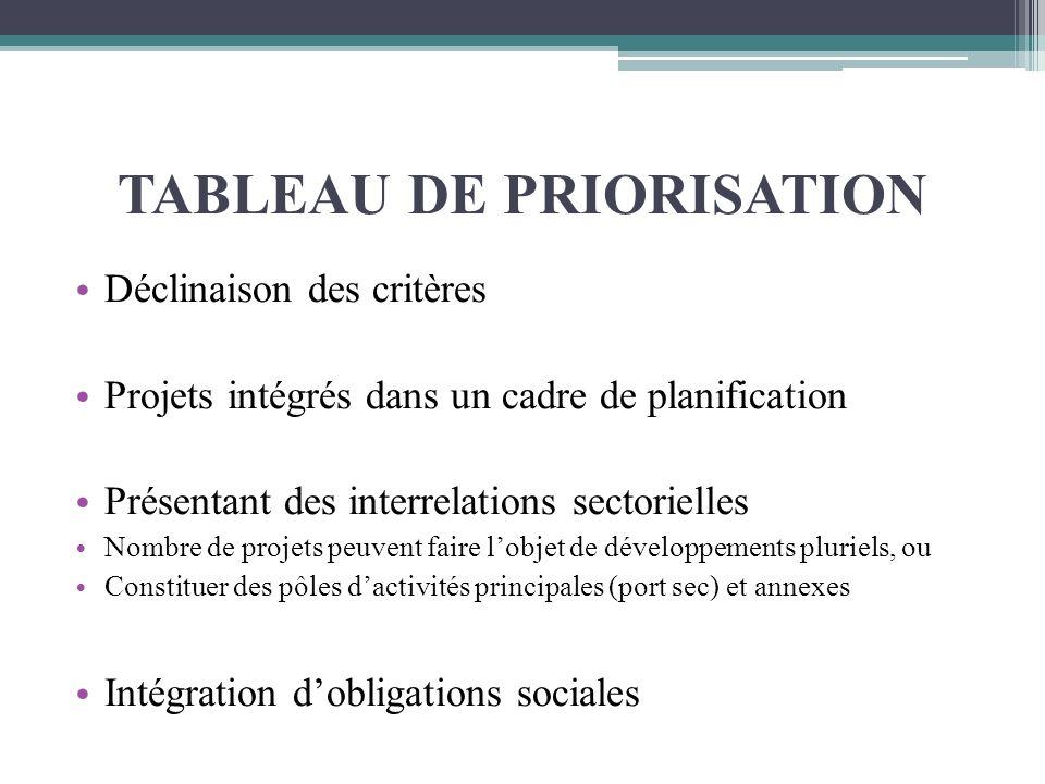 TABLEAU DE PRIORISATION Déclinaison des critères Projets intégrés dans un cadre de planification Présentant des interrelations sectorielles Nombre de