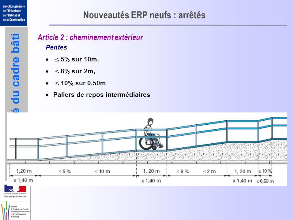 Accessibilité du cadre bâti Nouveautés ERP neufs : arrêtés Article 2 : cheminement extérieur Pentes 5% sur 10m, 8% sur 2m, 10% sur 0,50m Paliers de re