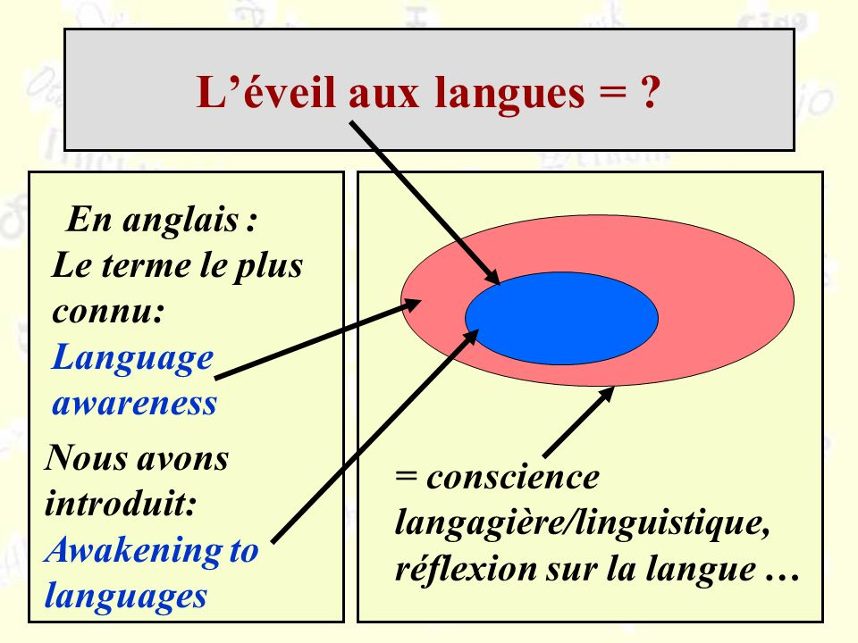 Léveil aux langues = ? En anglais : Nous avons introduit: Awakening to languages = conscience langagière/linguistique, réflexion sur la langue … Le te