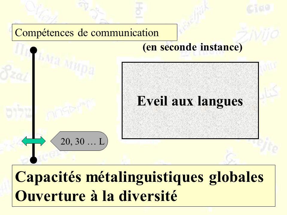 Capacités métalinguistiques globales Ouverture à la diversité Compétences de communication 20, 30 … L (en seconde instance) Eveil aux langues