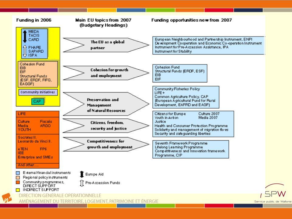 FP7 « cooperation » « énergie » Recherche collaborative Programme de travail 2010 –Appel ouvert : FP7-ENERGY-2010-2 publication: 30/07/2009 deadline : 04/03/2010 budget indicatif : 126,4 M (budget 2010) projets de « démonstration », DG ENERGY http://cordis.europa.eu/fp7/dc/index.cfm?fuseaction=Us erSite.FP7DetailsCallPage&call_id=264#infopack