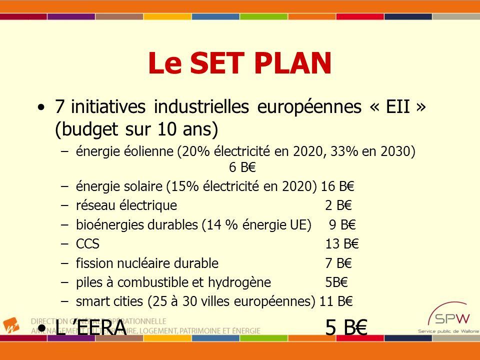 Le SET PLAN 7 initiatives industrielles européennes « EII » (budget sur 10 ans) –énergie éolienne (20% électricité en 2020, 33% en 2030) 6 B –énergie