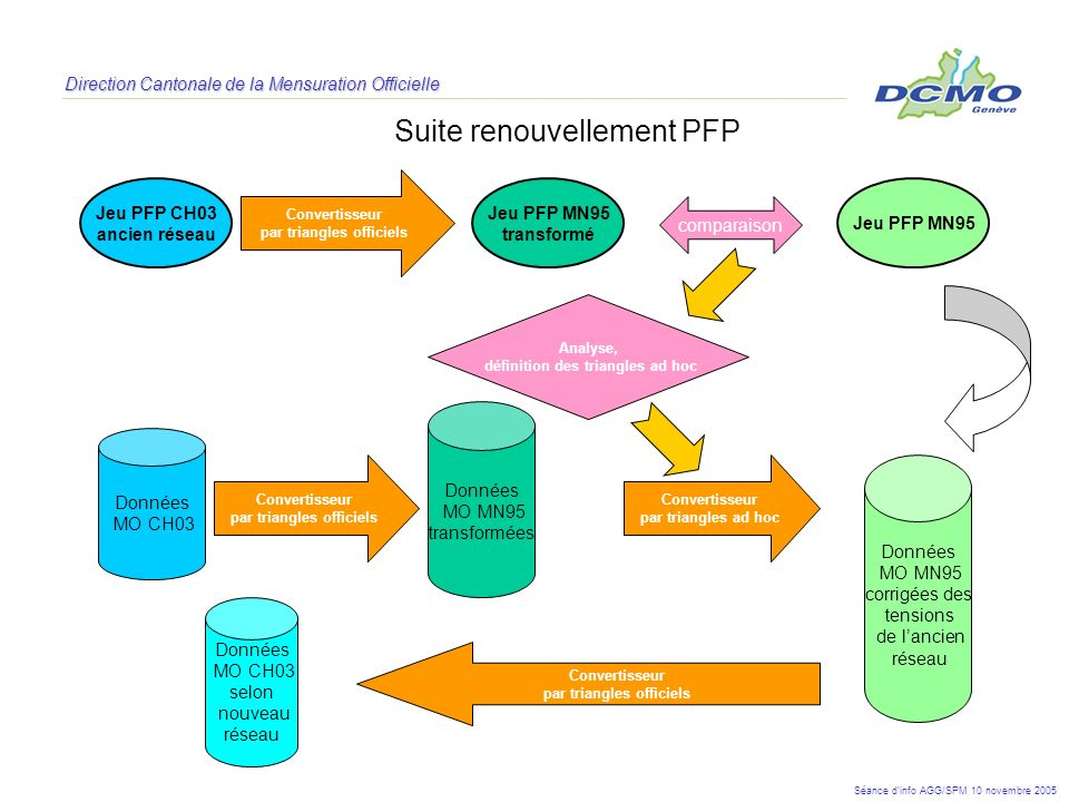 Direction Cantonale de la Mensuration Officielle Suite renouvellement PFP Convertisseur par triangles officiels comparaison Données MO CH03 Convertiss