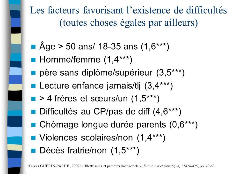 Les facteurs favorisant lexistence de difficultés (toutes choses égales par ailleurs) Âge > 50 ans/ 18-35 ans (1,6***) Homme/femme (1,4***) père sans diplôme/supérieur (3,5***) Lecture enfance jamais/tlj (3,4***) > 4 frères et sœurs/un (1,5***) Difficultés au CP/pas de diff (4,6***) Chômage longue durée parents (0,6***) Violences scolaires/non (1,4***) Décès fratrie/non (1,5***) daprès GUÉRIN-PACE F., 2009 : « Illettrismes et parcours individuels », Economie et statistique, n°424-425, pp.