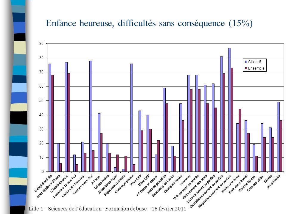 Lille 1 - Sciences de léducation - Formation de base – 16 février 2011 Enfance heureuse, difficultés sans conséquence (15%)
