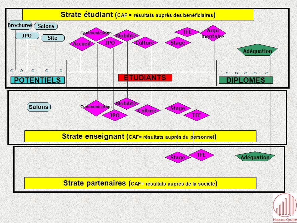 Evaluation entité Coordonnateur Qualité Ouv.Vis / Doc StageTFEMobilité Commu.Cult.
