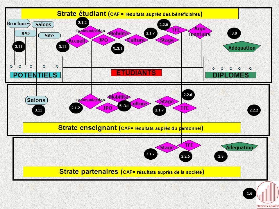 JPO Salons Site Brochures POTENTIELSDIPLOMES ETUDIANTS Accueil JPOStage TFE Mobilité Argu mentaire Strate étudiant ( CAF = résultats auprès des bénéficiaires ) Adéquation Communication Culture Salons Communication JPO Stage TFE Strate enseignant ( CAF= résultats auprès du personnel ) Strate partenaires ( CAF= résultats auprès de la société ) Stage Adéquation Culture TFE Mobilité 2.1.2 1.6 2.2.6 2.1.73.8 3.113.11 5..3.1 2.2.6 2.1.7 3.82.2.6 2.1.7 5..3.1 2.1.2 3.112.2.2